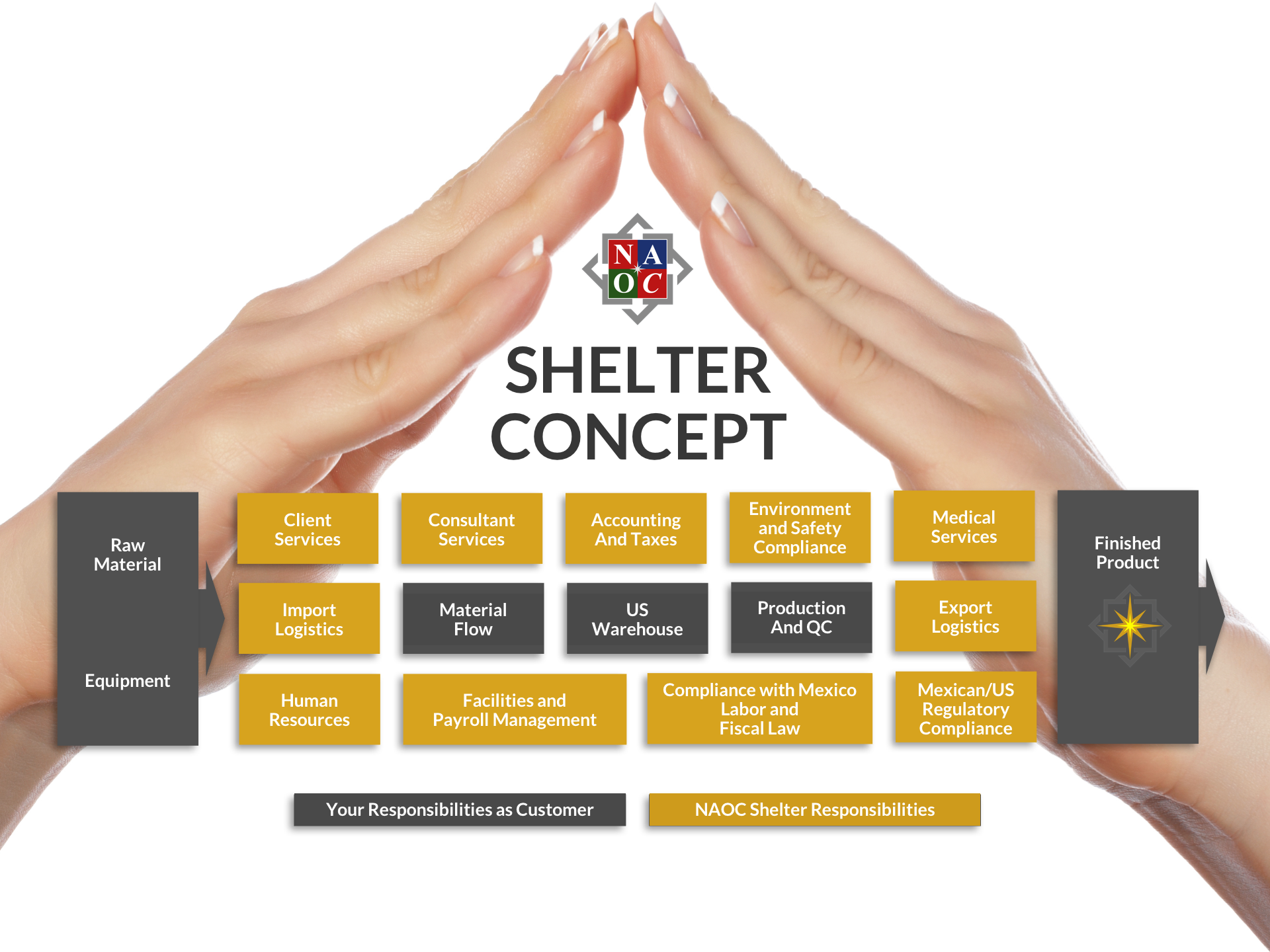 Mexican Shelter Responsibilities for customer and NAOC